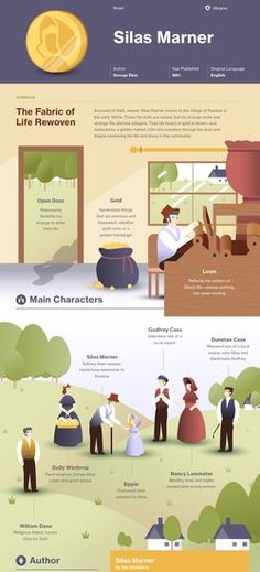Silas Marner infographic