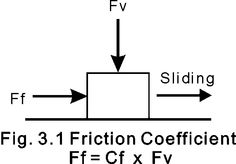 Coefficient of Friction is the ratio between a force being moved horizontally and a force being pushed down. I chose this picture because it shows the force going horizontally and it shows a force pushing down it also tells the ratio of the multiple forces that are acting on the box.