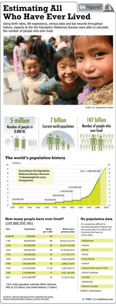 Although some seven billion individuals are alive on Earth today, an estimated 100 billion more have inhabited the planet since the beginning.