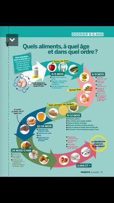 Aliments pour bébés