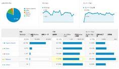 ユーザーはどこからサイトに来たの?Google アナリティクスで流入元をチェック! | Rex(レッキス)-ソーシャルメディア情報サイト-