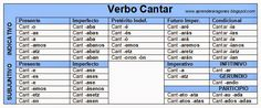 EL BLOG DE ANA: 4. MAPA DE LOS TIPOS DE PALABRAS Periodic Table, Diagram, Google, Blog, Maps, Frases, Words, Periodic Table Chart, Periotic Table
