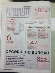 Clean desk beleid zorgt voor meer productiviteit.