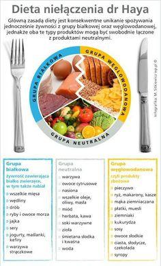 Dieta niełączenia dr. Haya