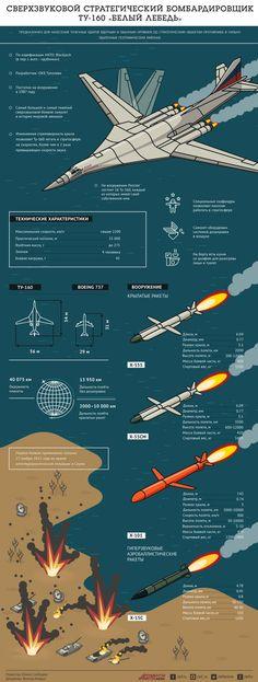 Сверхзвуковой бомбардировщик Ту-160 «Белый лебедь». Инфографика | Инфографика | Вопрос-Ответ | Аргументы и Факты