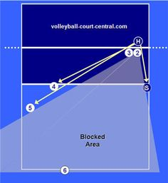 Volleyball defense diagrams explaining the importance of a strong defense and how to control games with it!  Describing the deep 6 perimeter defensive strategy positions.