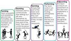 tuckman's team development model - Google Search