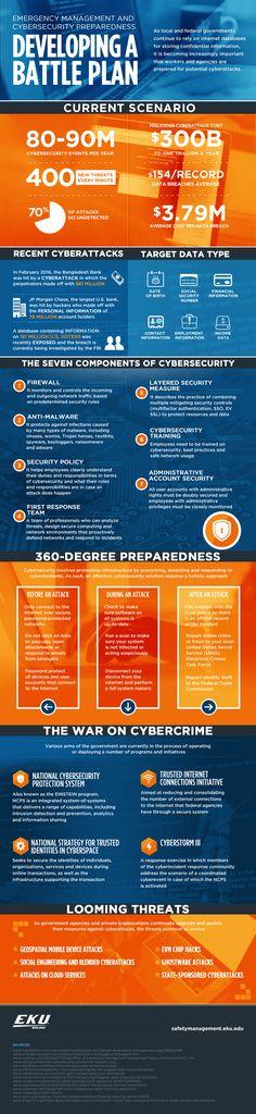 EKU-Management-CyberSecurity-infographic