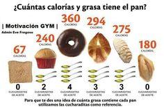 Cuantas calorias tiene el pan