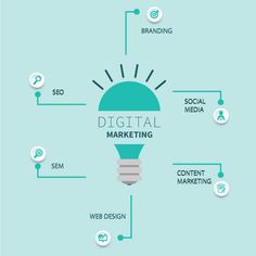 Best Digital Marketing Agency in Mumbai, India. We provides seo, smo, ppc & content marketing services.
