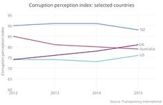 Corruption perception index selected-countries - Perceptions of corruption in the Australian government and public sector increased in 2015 for the fourth year running, surging six points since 2012 in an annual index by Transparency International.  A federal anti-corruption agency, muscular anti-foreign bribery laws and political donations reform were required to help arrest the slide, senior members of the anti-corruption group said.