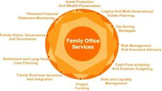 Value Plus - The Family Office