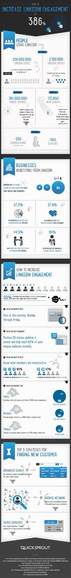 Engagement sur #Linkedin et potentiels d'exploitation / How to increase LinkedIn engagement #Infographie
