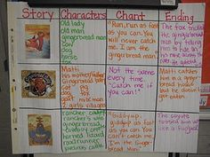 another way to compare and contrast gingerbread stories
