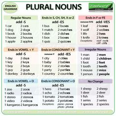 Plural of nouns #learnenglish https://plus.google.com/+AntriPartominjkosa/posts/enFqiJ4sXnz