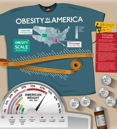 Obesity in America #NutritionInfographic
