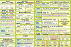 Mappa grammatica by Milva Conoscenti - issuu Italian Verbs, Italian Grammar, Italian Language, English Grammar, Italian Lessons, English Lessons, Learn English, Learn To Speak Italian, Grammar Rules