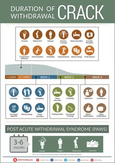 The Crack Withdrawal Timeline Chart. Understanding the withdrawal symptoms. Helping teens say no to drugs, understanding drugs, substance abuse Drug Withdrawal, Withdrawal Symptoms, Detox Symptoms, Drug Detox, Nicotine Addiction, Addiction Recovery, Addiction Help, Relapse, Asperger