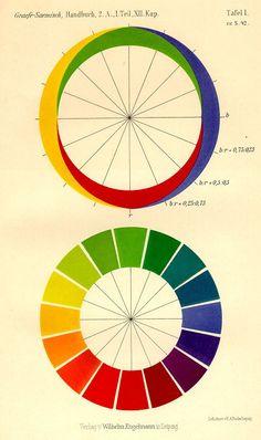 Ewald Hering, opponent colors diagram, 1920. From: Grundzüge der Lehre vom Lichtsinn, Berlin.