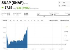 Microsoft Stock Quote Apple Is Rising Ahead Of Its Earnings Report