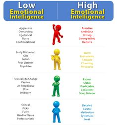 Emotional Intelligence is interpersonal skills; -Leaders become aware of their emotions. -Leaders control his/her emotions and utilize them effectively. -Leaders become aware of others emotions when dealt with. Social Work, Social Skills, Good Listener, Therapy Tools, Self Awareness, Psychology Facts, Personality Types, Self Development, Leadership Development