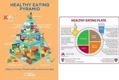 Así es la nueva Pirámide de la Alimentación Saludable - El blog de nutrición
