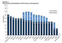 No paid vacation? You must be an American (Photo: Center for Economic and Policy Research)