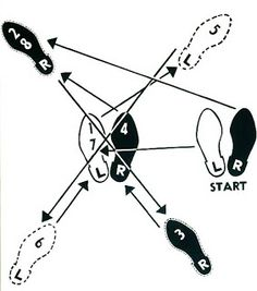 Cheat Sheet For West Coast Swing? …you can't cheat