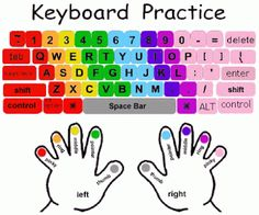 Keyboarding Hand Position On typing more quickly