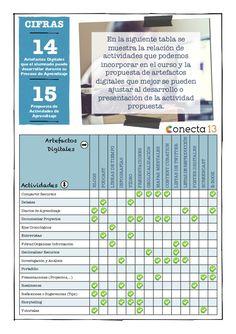 CIFRAS  14Artefactos Digitales  que el alumnado puede  desarrollar durante su  Proceso de Aprendizaje  15Propuesta de  Actividad...