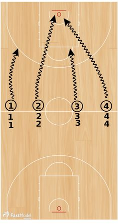 This competitive scoring drill came from the FastModel Sports Basketball Plays and Drills Library. You can also find out more about FastModel Play Diagramming software by clicking this link: FastDraw This drill was contributed by Coach Fabian McKenzie, Ca Basketball Shooting Drills, Sport Basketball, Basketball Academy, Basketball Playoffs, Basketball Games For Kids, Basketball Tricks, Basketball Practice, Basketball Workouts, Basketball Skills