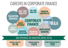 Corporate finance is the field of finance which deals with financial decisions that business enterprises make and the tools and analysis used to make these decisions.