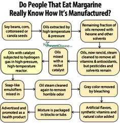 "#SmartHealthTalk Top Pick  why margarine not passed lips in years: Chart how made should explain. Don't let ""good ingredients""fool as HIGHLY PROCESSED. Buy organic grassfed/eat less. Sub olive/grapeseed oil when taste not factor. Dr. Charles Benbrook: Grassfed Whole Milk better for heart than lowfat conventional. Omega 3s important. Yummy sweet/fat fix: Put raw butter  organic hard candy in mouth at same time  like butter creme candy w/o cooking butter. Keep track as oil 100 calories a TBSP."