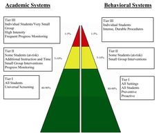 PBIS: Positive Behavioral Intervention & Supports. OSEP Technical Assistance Center.