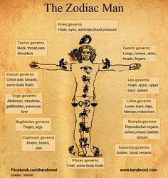 THE ZODIAC MAN