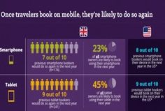 Mobile Best Practices in Travel Marketing [INFOGRAPHIC]
