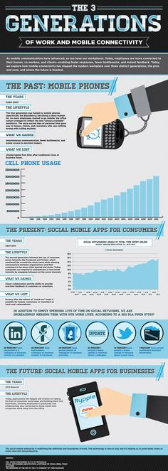 How mobile is changing work #Infographic