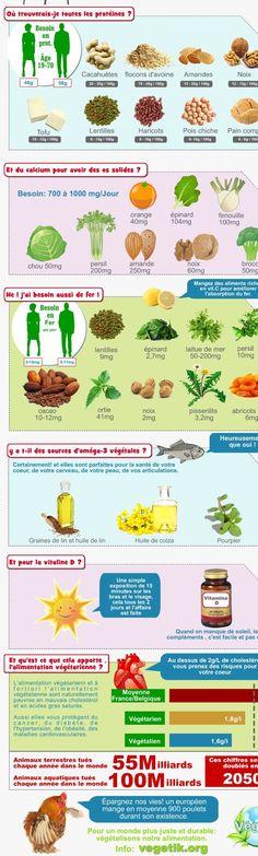Où trouver fer, calcium, protéines, ailleurs que dans la viande et les produits laitiers : association végétarienne Belgique Wallonie Bruxelles: