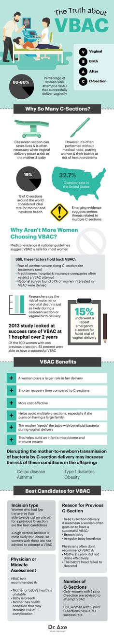 The Truth about VBAC (Find Out if You're a Good Candidate) - Dr. Axe
