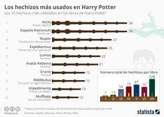 Infografía: Los encantamientos más recurridos en Harry Potter   Statista