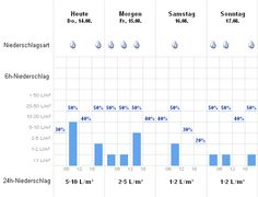 prévision pluie Dakar