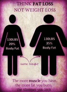 Think fat loss, not weight loss. The more muscle you have, the more fat you burn, the slimmer you look. Sunday Motivation, Fitness Motivation Quotes, Control Cravings, Weight Loss Herbs, Stay Fit, Natural Health, Fat Burning, Burns, Health Fitness