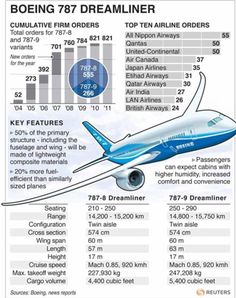One of the components that gives the 787 Dreamliner its extraordinary range and fuel economy - 20 per cent less than other equivalent aircra...