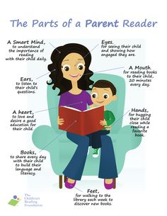 The parts of a parent reader. Teachers, printable to send home with parents. Share on websites and blogs.  Help spread the word for parents to #ReadWithAChild