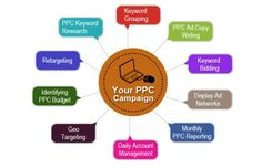 PPC Marketing Infographics