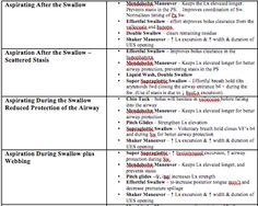 Dysphagia Treatment with Rationale created by Amy Reinstein-quick cheat sheet which itemizes each Oral Pharyngeal Dysphagia Diagnosis and possible Therapy Strategies to attempt along with the rationales of why they would work. Pinned by SOS Inc. Resources.  Follow all our boards at http://pinterest.com/sostherapy  for therapy resources