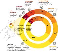 Was Menschen mit ihrem Smartphone wirklich machen » Der Bank-Blog