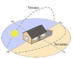 Architecture Concept Diagram, Minimal Home, Minimalist House Design, Desert Homes, Passive House, Pent House, Solar Panels, Diy Room Decor, Sweet Home