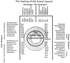 Seating of the Grand Council of the Haudenosaunee - See http://www.indiantime.net/story/2010/07/29/cultural-corner/grand-council-of-the-haudenosaunee/7475.html