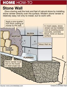 This shows the layers of the cinderblock wall and the stone facade